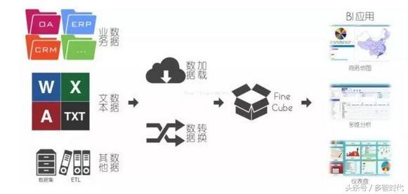 目前围绕Hadoop体系的大数据架构,主要有哪几种,有什么优缺点?