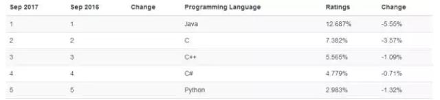 python学习人数再创新高,未来最好语言将是Python?