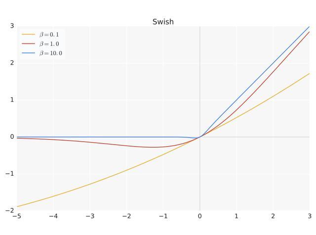除了网络搜索(NAS),AutoML对深度学习模型优化还有哪些贡献?