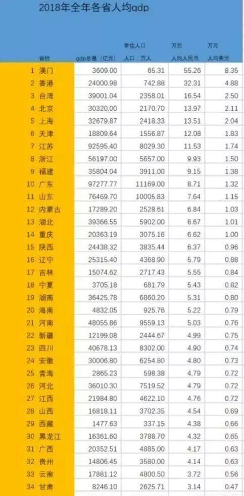 澳门人均GDP比香港高,但为什么很多人感觉澳门没有香港富有?