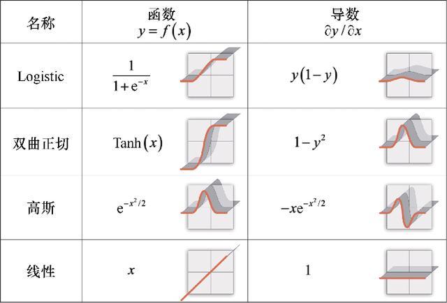 机器学习需要哪些数学基础?