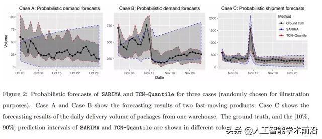基于时间卷积神经网络的概率预测