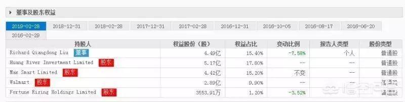 在什么情况下,刘强东会丧失京东的控制权?