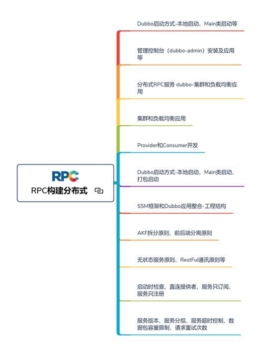 46张路线图带你从提高到年薪百万,步步对标阿里P8互联网架构师