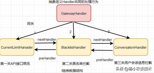 如何给网关设计一款专属的权限控制「责任链设计模式」