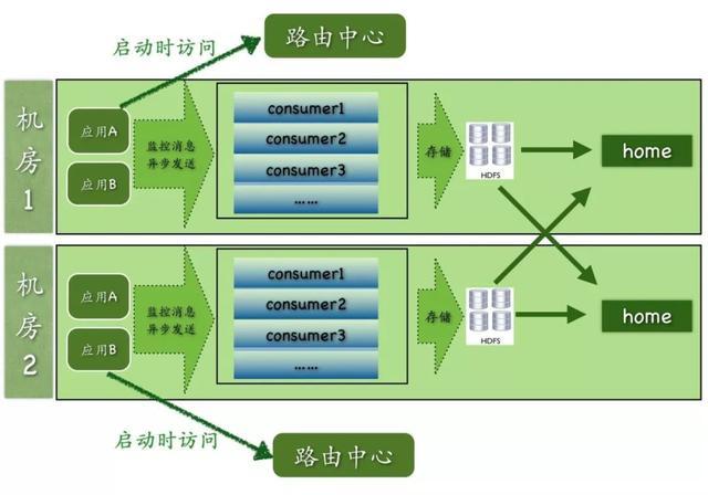 Dubbo微服务架构下的Kubernetes云平台建设实践