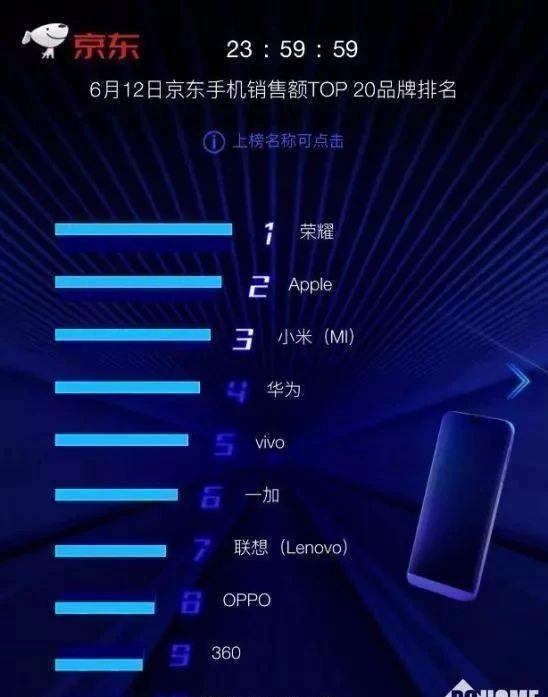 联想Z5手机夺得京东销量第一,联想这是要翻盘的节奏吗?