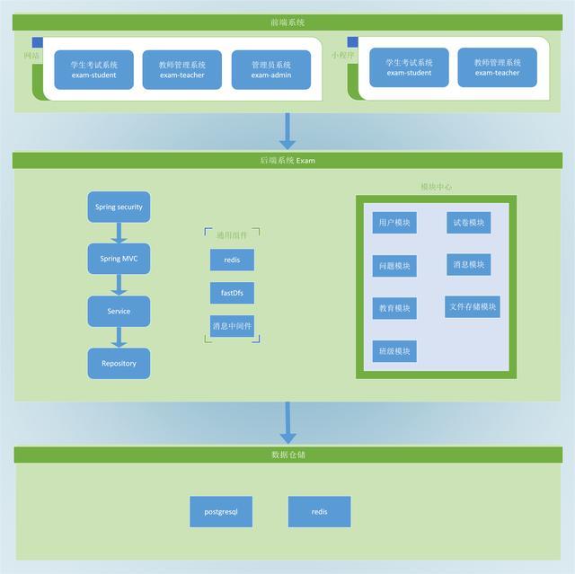 java + vue 考试系统,适配各种题型,包含微信小程序端