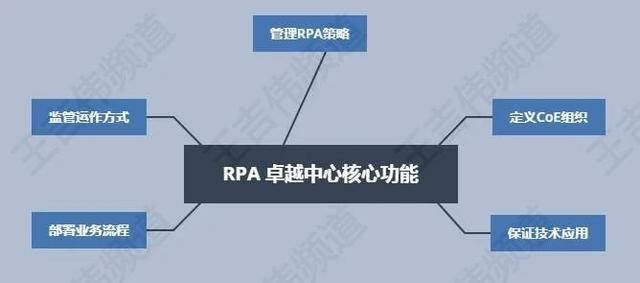 RPA卓越中心的三种组织结构、五大核心功能与十个职能角色插图(4)