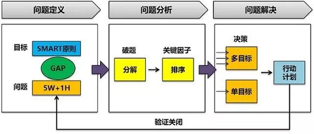 干货:明确数据分析目标的 3 个步骤,很多人还搞不清楚