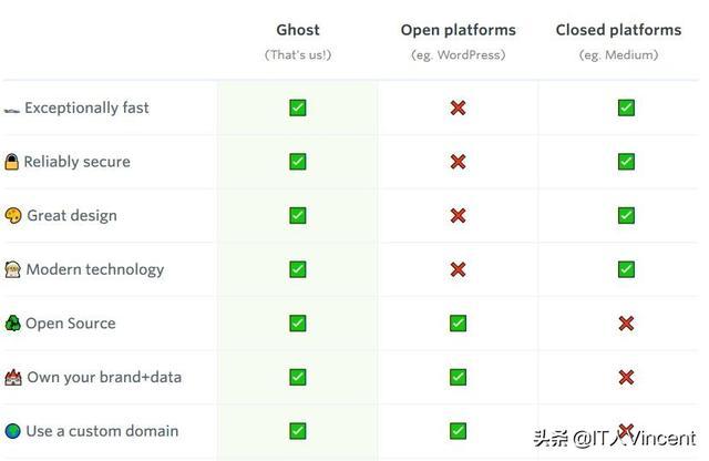 node.js 开源博客系统 Ghost 安装配置