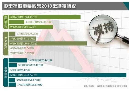 顺丰负债300亿就压力山大,而万达曾经负债4000亿却稳如泰山