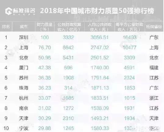 """为什么有很多人认为""""深圳是举全国之力发展起来的?"""