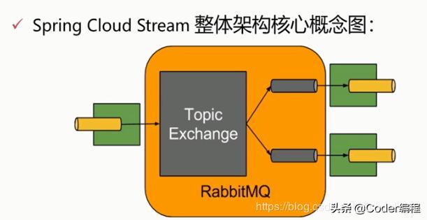RabbitMQ(十一)RabbitMQ整合Spring Cloud Stream实战!(全)