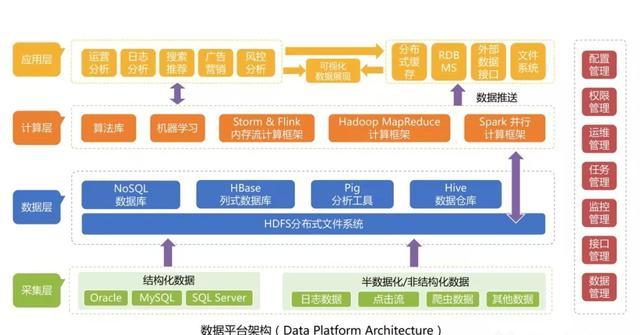 数据平台的4个阶段:从数据库到数仓再到中台,超详细的架构全解