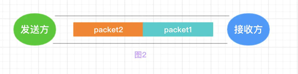 Netty源码分析系列之TCP粘包、半包问题以及Netty是如何解决的