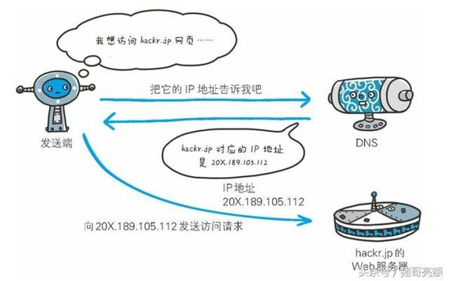 图解传说中的HTTP协议(一)
