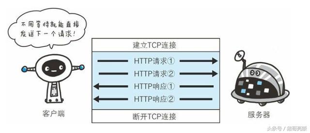 图解传说中的HTTP协议(四)