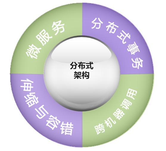 阿里云解决方案架构师,讲述分布式架构云平台解决方案(附图文)