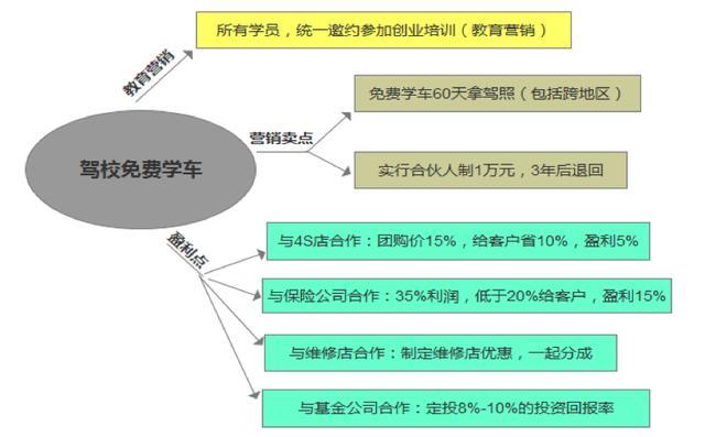 移动互联网4种引流思维:免费思维、跨界思维、平台思维、金融思维
