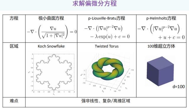 北大杨超:以偏微分方程求解为例,AI如何助力科学计算?