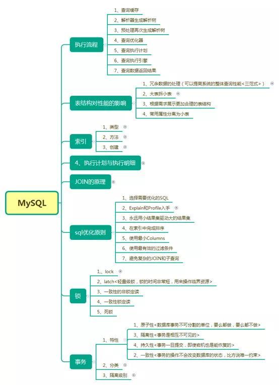 并发+JVM+Redis+MySQL+分布式+微服务等及阿里等大厂最新面试问答一入Java深似海-面试
