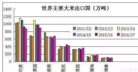 越南人口近亿,国土仅有中国的三十分之一,为何还有大米出口呢?