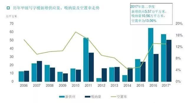 深圳部分写字楼租金暴跌,为何会出现这种情况?