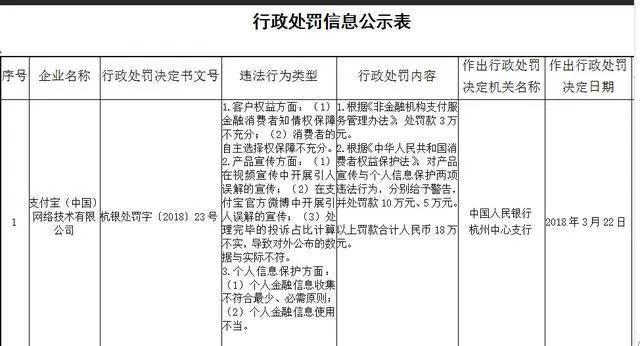 突发!央行确认支付宝3种违法违规行为,处罚18万元!