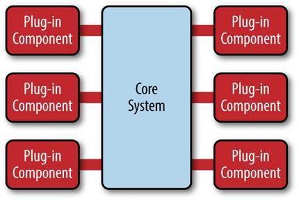 互联网大厂CTO详解5大软件架构,看完这篇你就秒懂