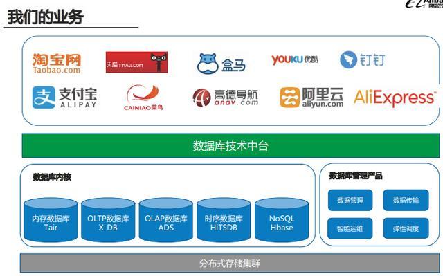 蚂蚁金服2020年Java全栈PPT分享:架构+大数据+算法+手册