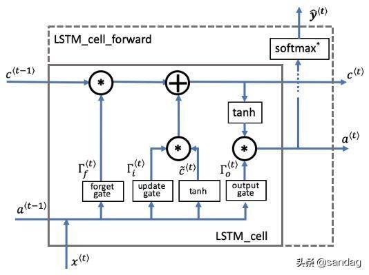 手把手构建LSTM的向前传播(Building a LSTM step by step)
