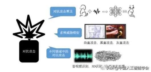 任奎:人工智能算法安全浅析——深度学习中的对抗攻击与防御