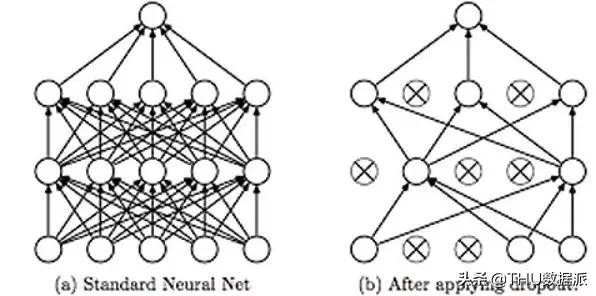 避免神经网络过拟合的5种技术(附链接)
