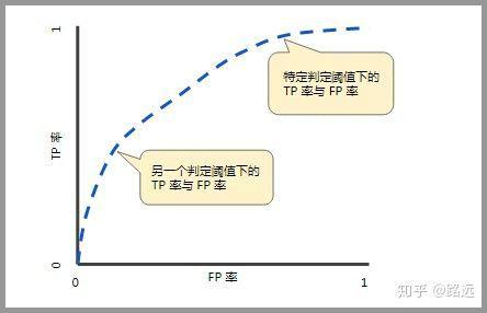 一文看懂分类模型的评估指标:准确率、精准率、召回率、F1等