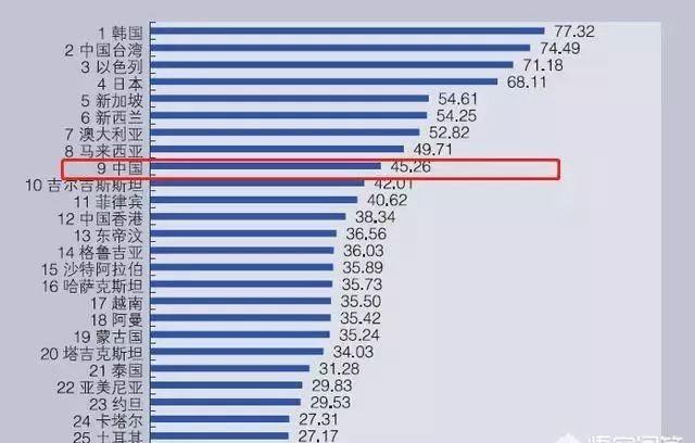 亚洲综合竞争力排名发布:韩国位居第1,中国第9,大家怎么看?