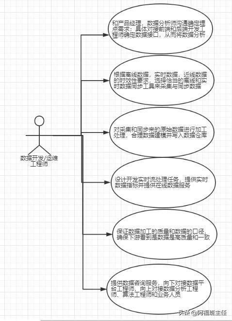 想成为大数据开发工程师,你必须掌握的开发流程图是这样的