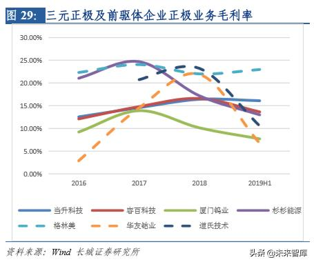 新能源汽车行业研究及2020年策略报告:拐点之年