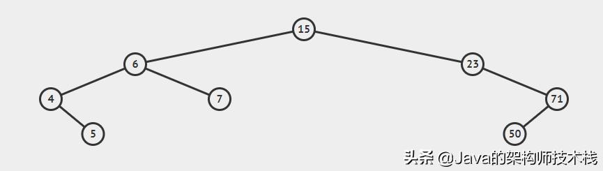 面试官让我手写一个平衡二叉树,我当时就笑了