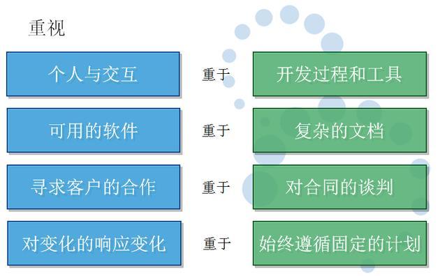 敏捷开发流程之Scrum:3个角色、5个会议、12原则