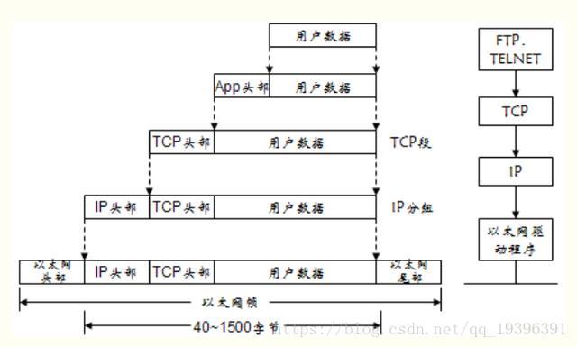 什么是tcp/ip协议?UDP与TCP如何选择?