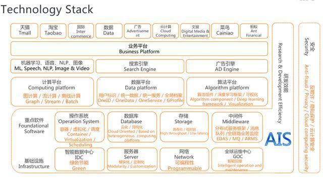 阿里内部:2020年全技术栈文档+PPT分享,(万粉总结,回馈粉丝)