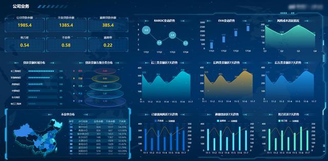 如何做一张科技感、实用性兼备的大屏?