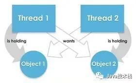面试必问:如何检测并避免 Java 中的死锁?