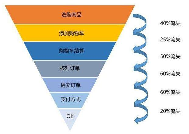 数据分析必会的六大实用模型