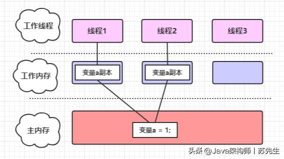 一文详解Java内存模型与原子性、可见性、有序性