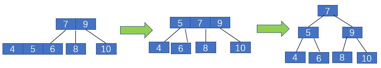 2-3树中插入4