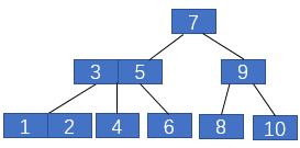 2-3树中插入1