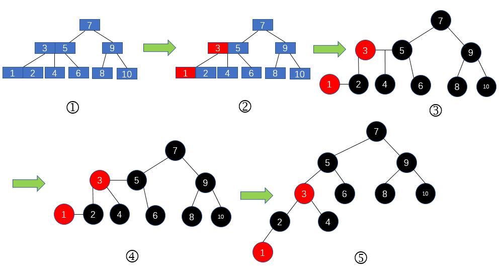 2-3树到红黑树的改造