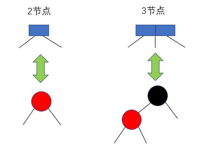 2节点与3节点在红黑树中的等价形式